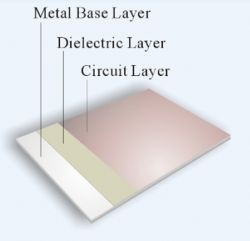 Isolated Metal Substrate